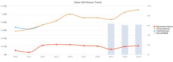 02-Seton Hill 2019 10 yr Baseball Budget