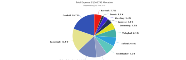 01-Shippenburg 2019 Expense by Sport