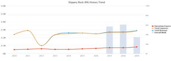 02-Slippery Rock 2019 10 yr Baseball Budget