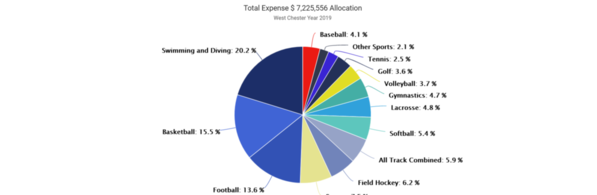 01-West Chester 2019 Expense by Sport