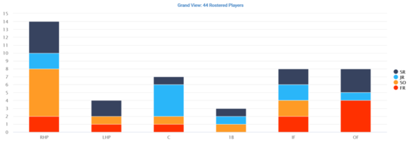 02 Grandview Player Distribution by Position