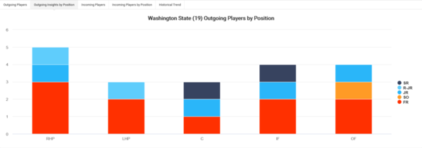 02-Washington State 2020 Team Roster Turnover Outgoing Players by Position