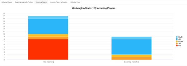 03-Washington State 2020 Team Roster Turnover Incoming Players