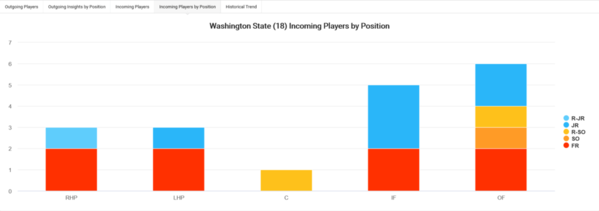04-Washington State 2020 Team Roster Turnover Incoming Players by Position