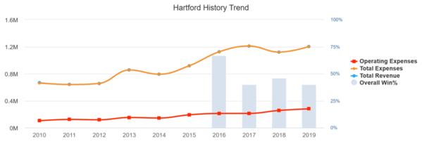 Hartford_2019_history-trend