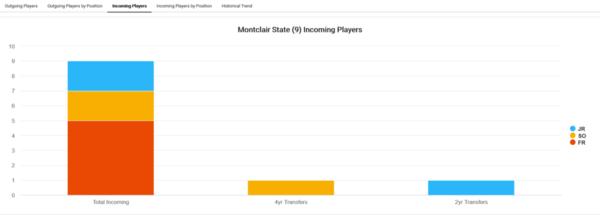 Montclair State_2021_player-attrition[1)