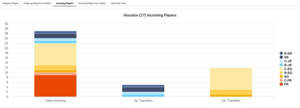 Houston_2021_player-attrition